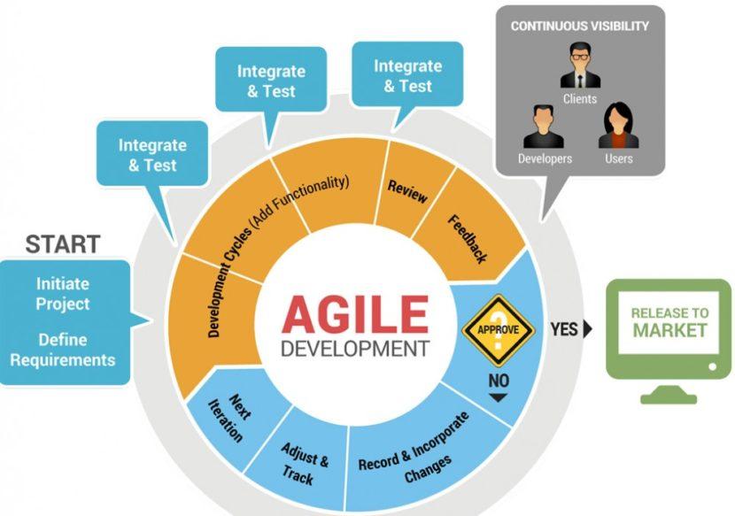 Ключ к адаптивности современных систем ERP: process mining + Agile
