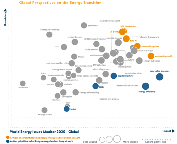 Мониторинг проблем мировой энергетики — 2020: расшифровка новых сигналов